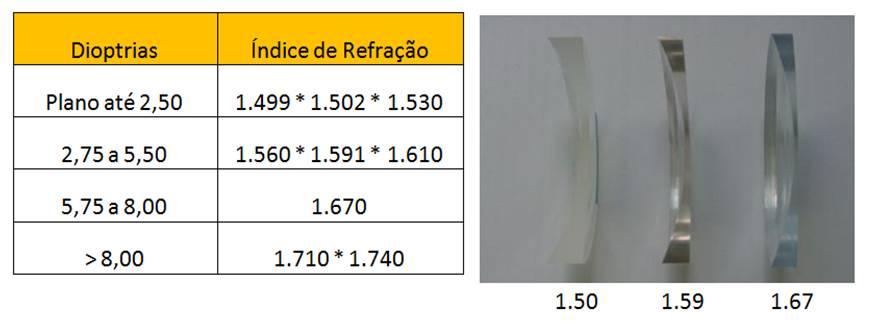 Tabela sugestiva de combinação ametropia e índice de refração. b25699104c