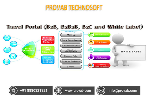 Gds Travel Agency Software