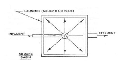 Sedimentation Rectangular BAsin