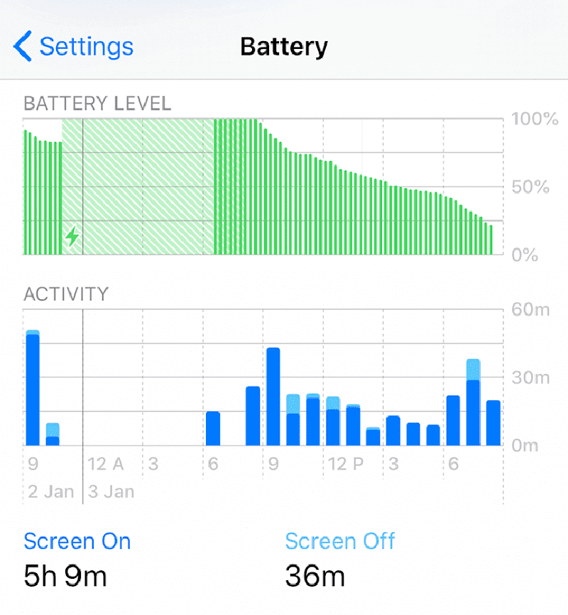 iPhone XS battery usage