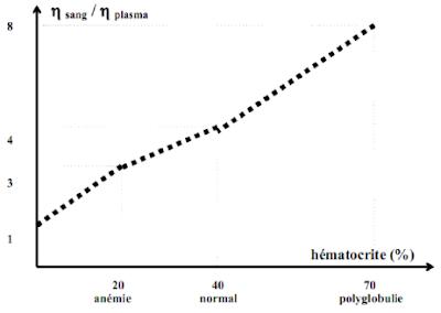 relation entre la viscosité et l'hématocrite