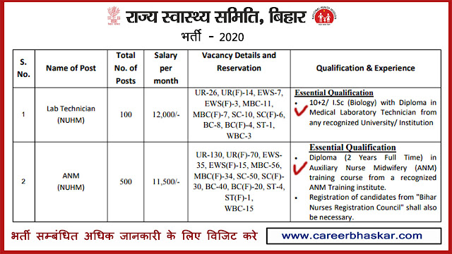 National Health Mission Recruitment 2020, NHM Lab Technician & ANM Recruitment 2020, NHM Lab Technician & ANM Recruitment, NHM Vacancy 2020. NHM Sarkari Naukri, NHM Bharti, NHM Govt Job.