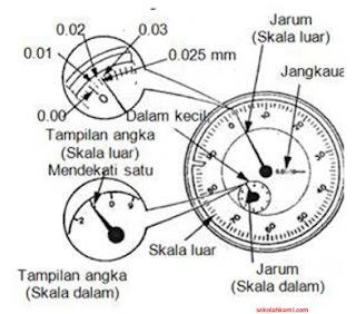 cara menggunakan dial indicator