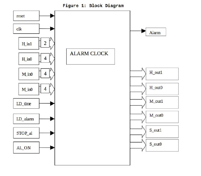 Verilog code for Alarm clock on FPGA