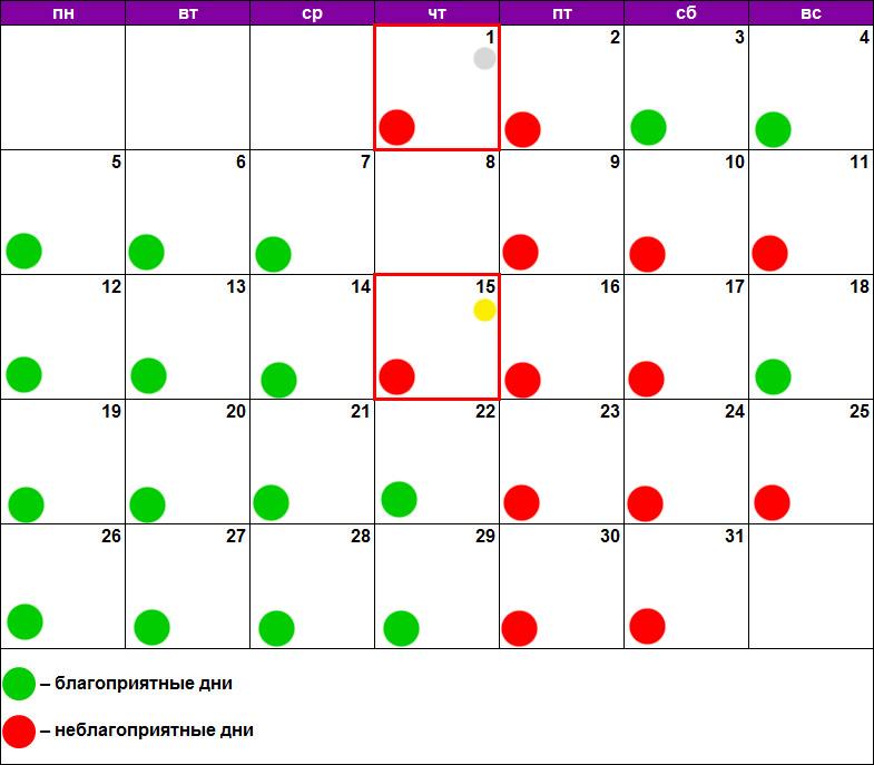 Лунный календарь для пилинга август 2019