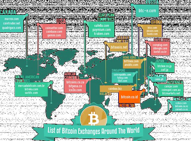 Daftar Bitcoin Exchanges (Bursa Bitcoin) di Seluruh Dunia