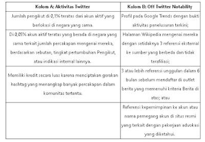 Syarat Verifikasi Twitter 2021