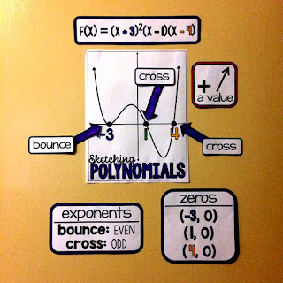 graphing polynomials anchor chart
