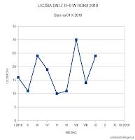 Liczba dni bez plam w dotychczasowych trzech kwartałach 2018 roku. Trzeci kwartał przyniósł odpowiednio po 30, 14 i 24 dni na miesiąc. Dla porównania w roku ubiegłym trzeci kwartał zapisał się następująco: 13 dni w lipcu, 1 dzień w sierpniu i 0 dni we wrześniu. Oprac. własne.