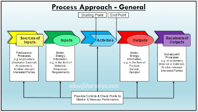 Process Approach General
