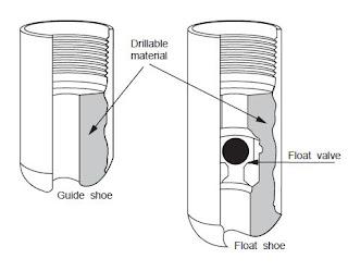 casing running procedures