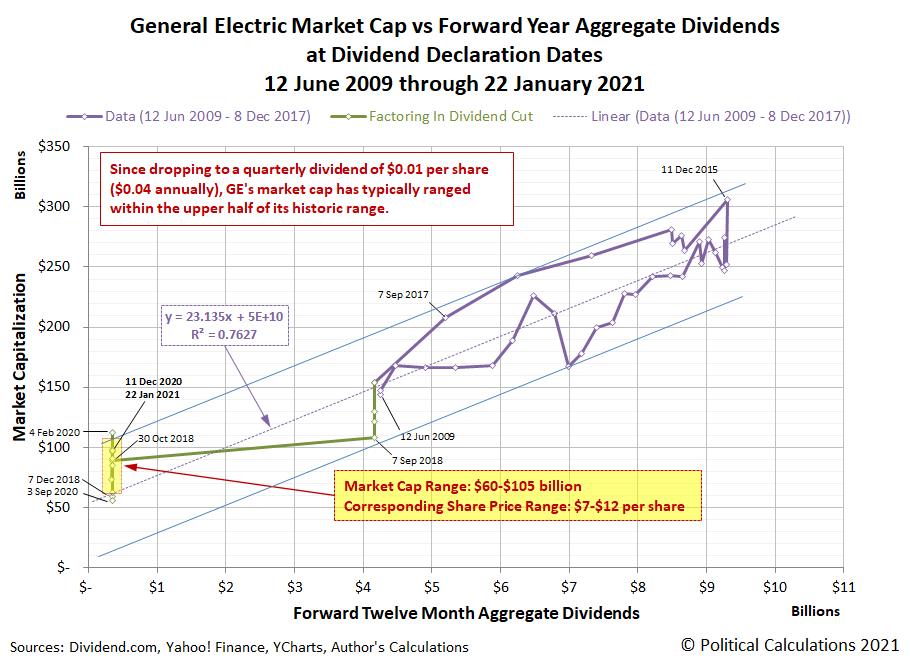 GE Market Cap vs Forward Year Aggregate Dividends at Dividend Declaration Dates, 12 June 2009 - 11 December 2020