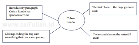 Pembahasan Soal Bahasa Inggris Chapter 4 Task 2 Halaman 66 (Rewriting description)