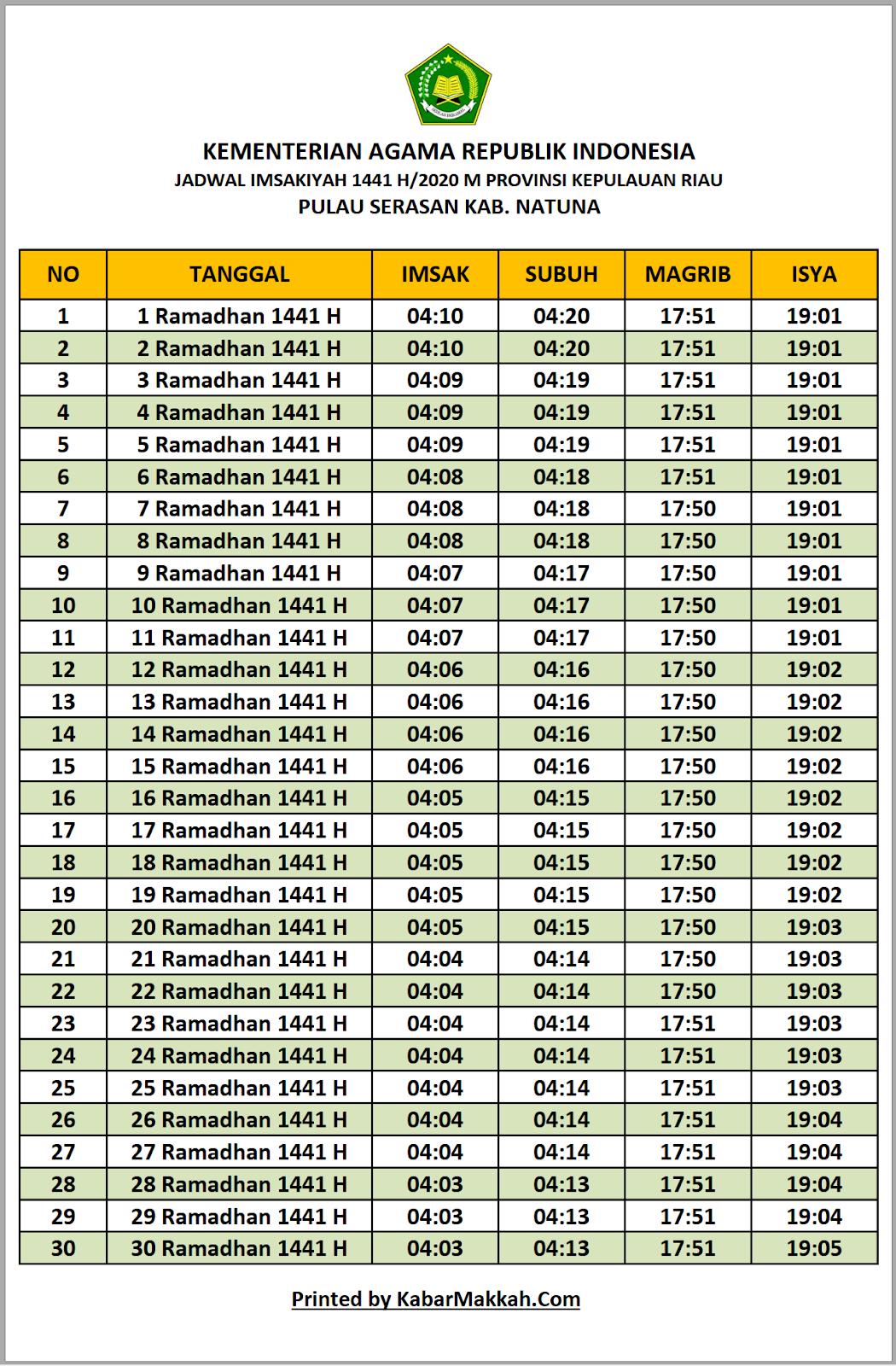 Jadwal Imsakiyah Pulau Serasan Kab. Natuna 2020