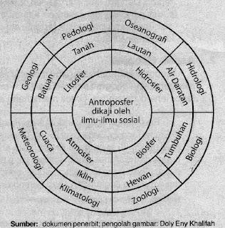 Cabang ilmu geografi dan kaitannya dengan disiplin ilmu lain