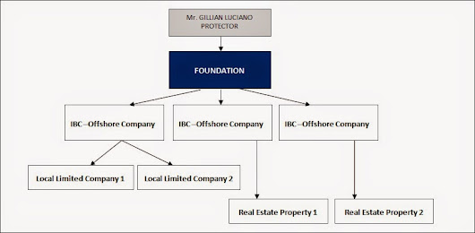 Offshore Company Case Study