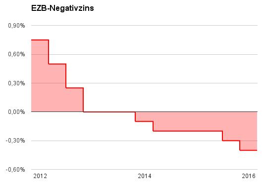 Entwicklung des Einlagenzinses der Europäischen Zentralbank von 2012 bis 2016