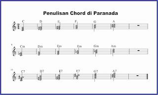 contoh penulisan chord di paranada not balok