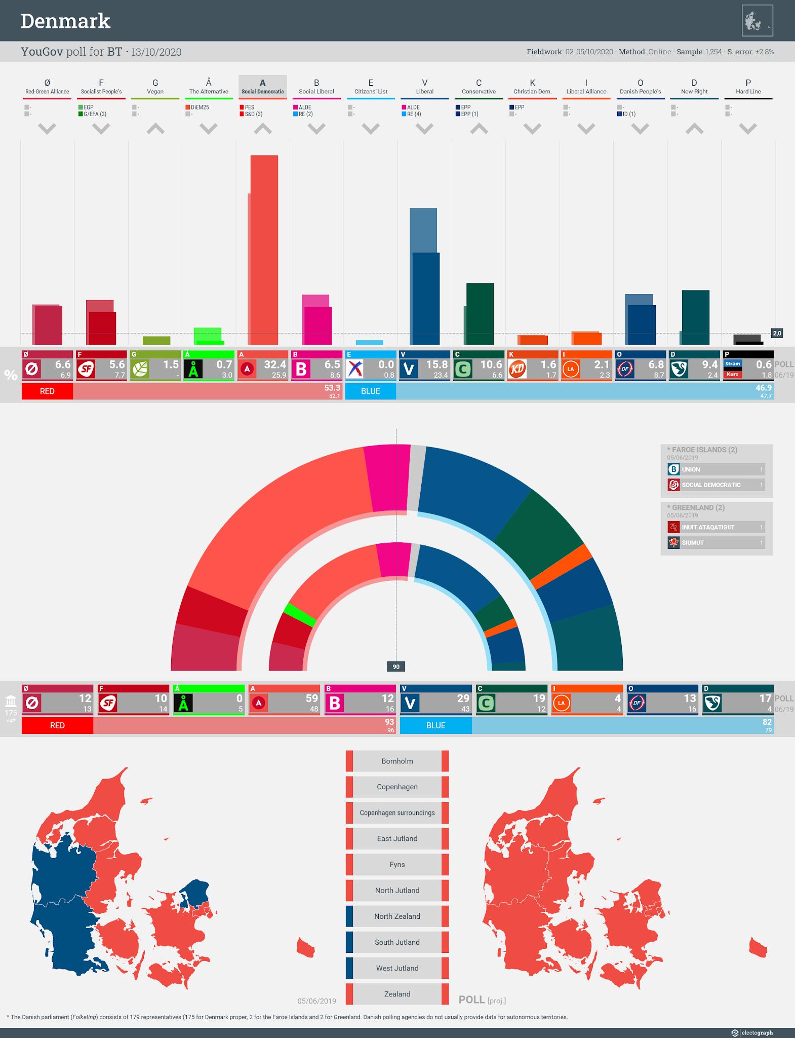 DENMARK: YouGov poll chart for BT, 14 October 2020