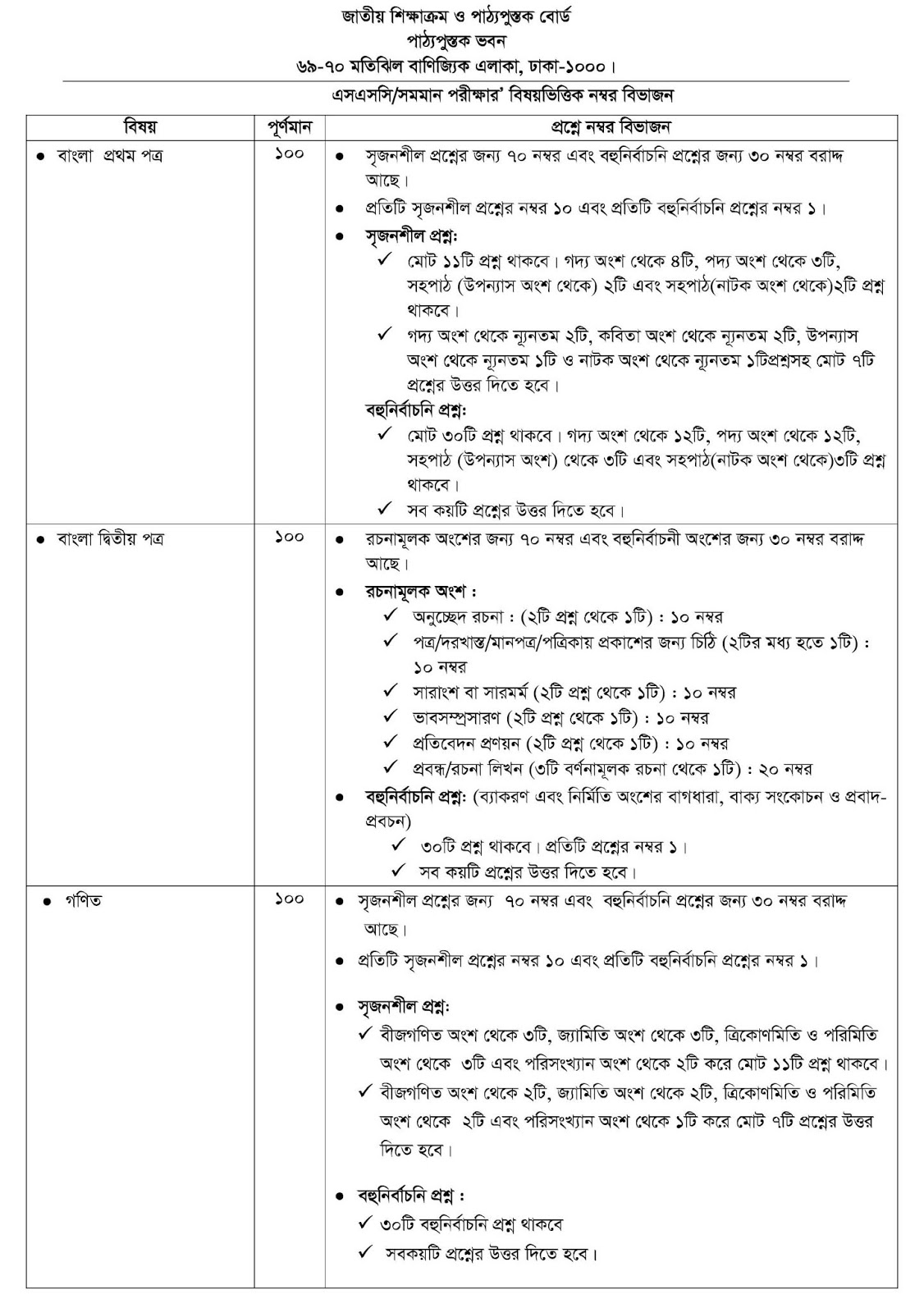 SSC Syllabus 2020 with Question Pattern