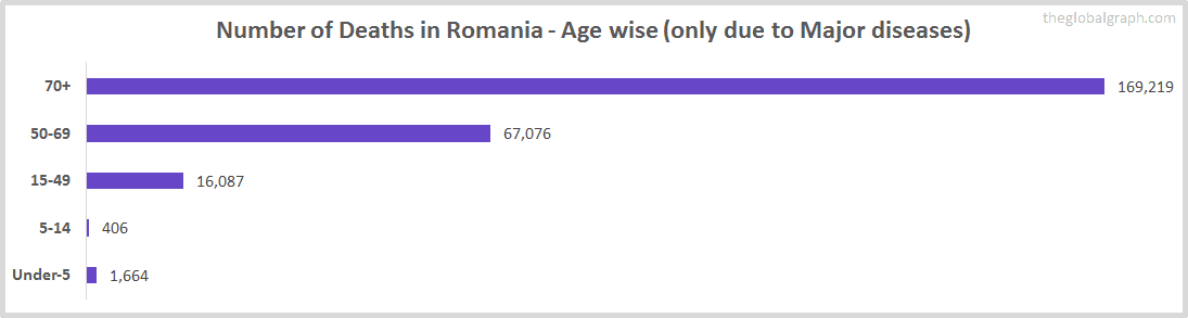 Number of Deaths in Romania - Age wise (only due to Major diseases)