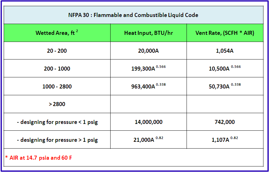Process Engineer: Fire Case - Heat Input Rate