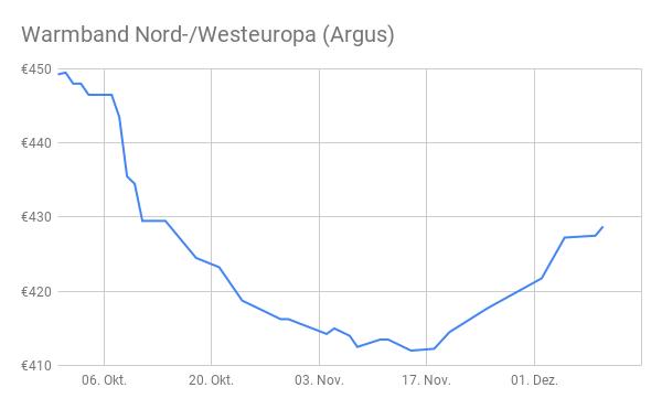 Stahlpreisentwicklung Warmband Nordwesteuropa 4. Quartal 2019