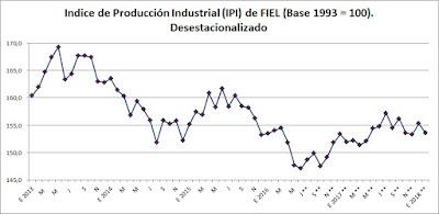 Producción industrial hasta enero de 2018. FIEL. Datos