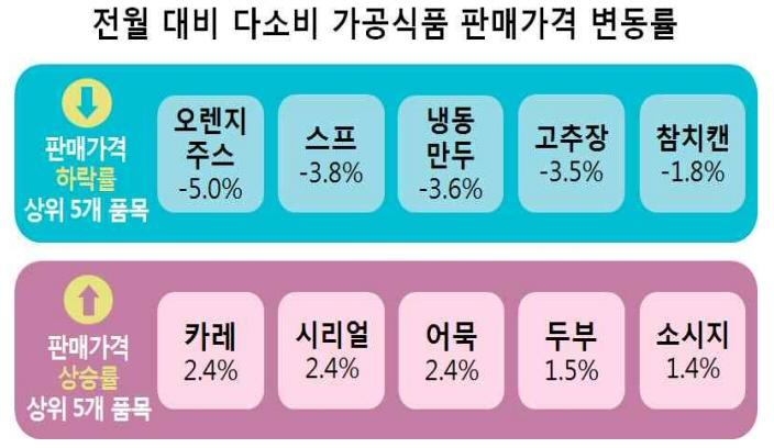 다소비 가공식품 30개 품목 2019년 11월 판매가격 조사 결과