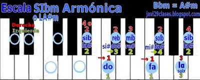 LA#m = SIbm en piano o teclado, digitación A#m = Bbm scale