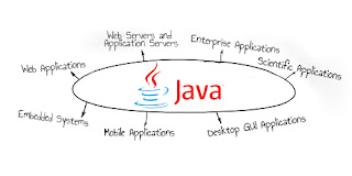 ITC538 | Application of Programming in Java | Java 1