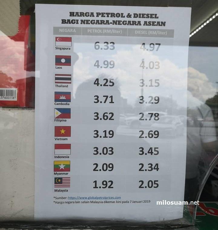 Senarai perbandingan harga minyak