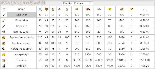 Pasukan-Pasukan Romawi