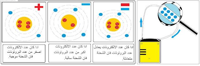 أنواع التيار الكهربائي و خصائصه , طبيعة التيار الكهربائي , قوانين التيار الكهربائي المستمر