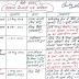 Hand written Notes on Modi Gov. Schemes/ Yojnas in Hindi