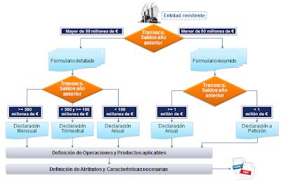 Árbol de decisión Circular 04/2012 Bando de España