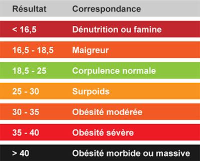 indice de masse corporelle imc