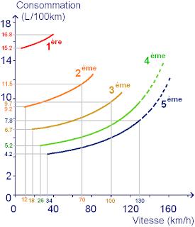 consommation-d-essence-en-fonction-de-vitesse-et-rapport.png