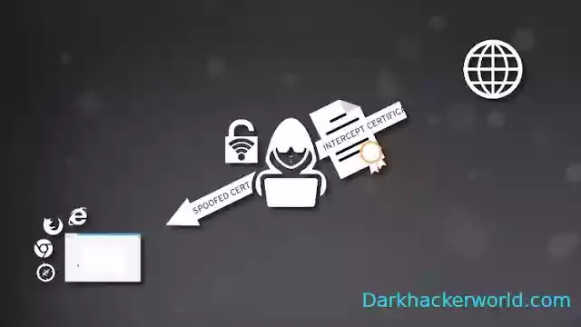 Man in the middle attack (MITM)
