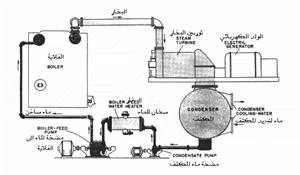 شرح محطات توليد الكهرباء البخارية pdf
