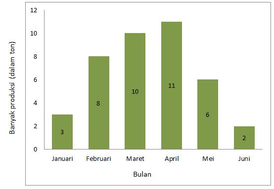 Contoh Soal Statistika Diagram Batang