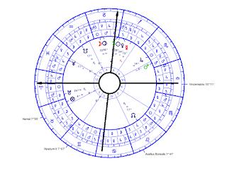 Krótka notatka o Vindemiatrix na descendencie w lunariuszu