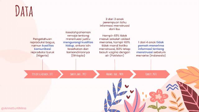 Hari Kebersihan Menstruasi