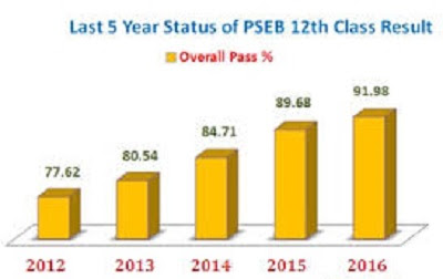 PSEB 12th  Results Pass Percentages Of Previous Years
