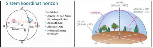 Posisi benda langit berdasarkan koordinat Horoson