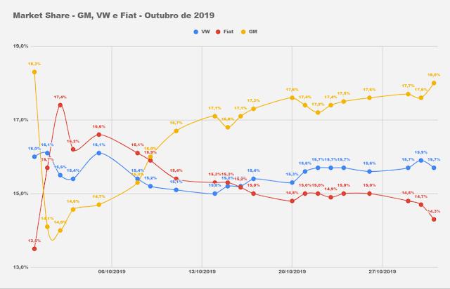 Carros e marcas mais vendidos do Brasil - outubro de 2019