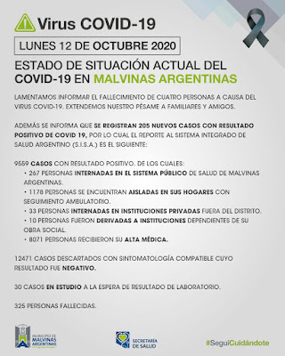 En Malvinas Argentinas, lunes con 4 fallecimientos y 205 nuevos casos de COVID-19. 001
