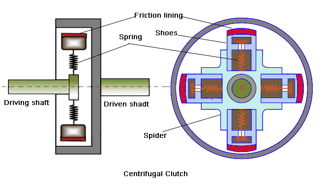 centrifugal clutch working applications advantages and rh mecholic com centrifugal clutch assembly diagram centrifugal clutch parts diagram