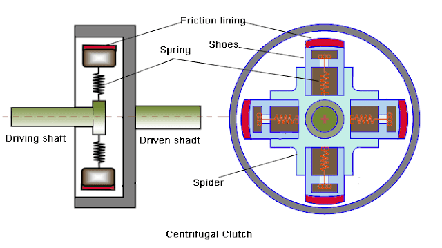 Centrifugal_clutch_parts_diagram