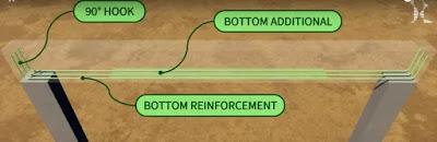 Bottom Reinforcement of Beam